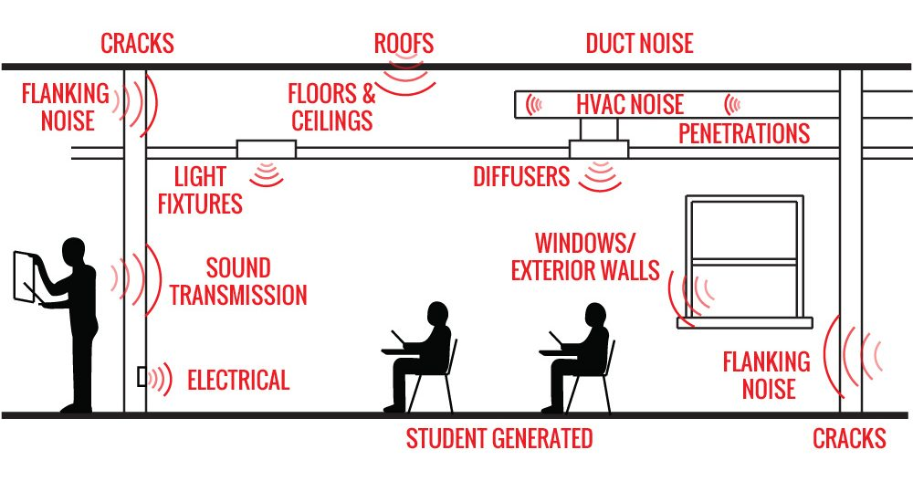 Ambient noise level and chuck