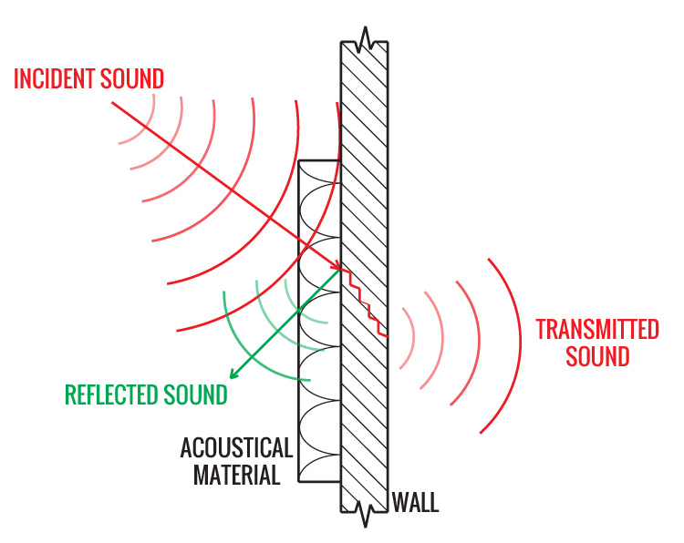 Sound Absorption Nrc Energy Heat Conversion