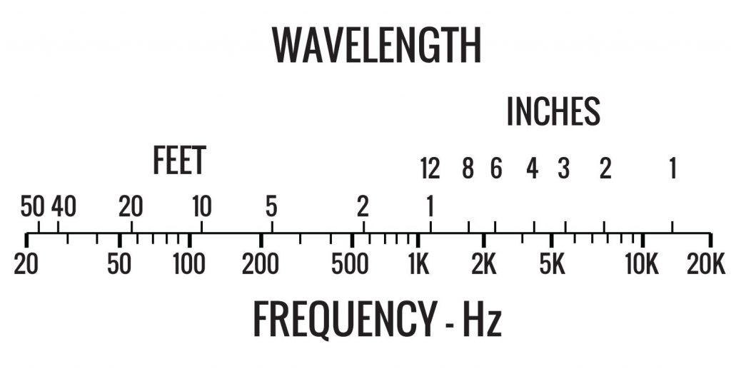 Wavelength-&-Loudness-2