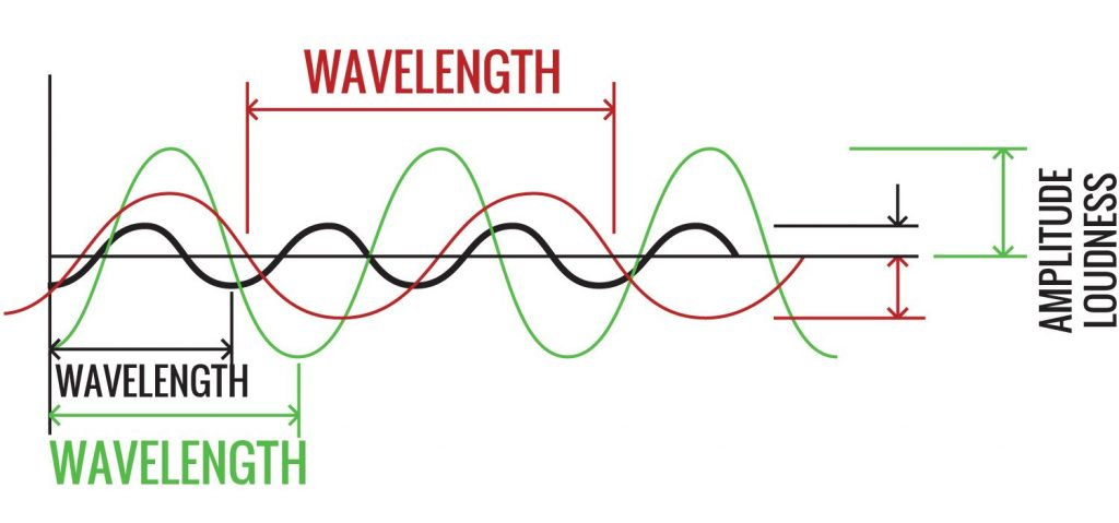 Wavelength-&-Loudness